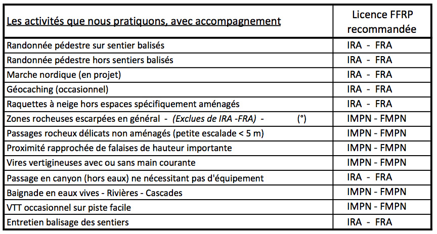 Activites pratiquees